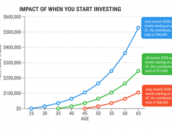 Investing As a Student at University